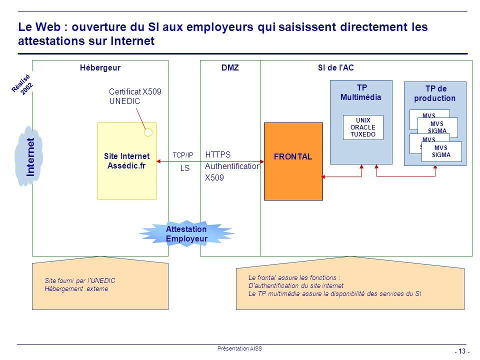 - 13 - Présentation AISS Le Web : ouverture du SI aux employeurs qui saisissent directement les attestations sur Internet HébergeurSI de l'AC HTTPS Au