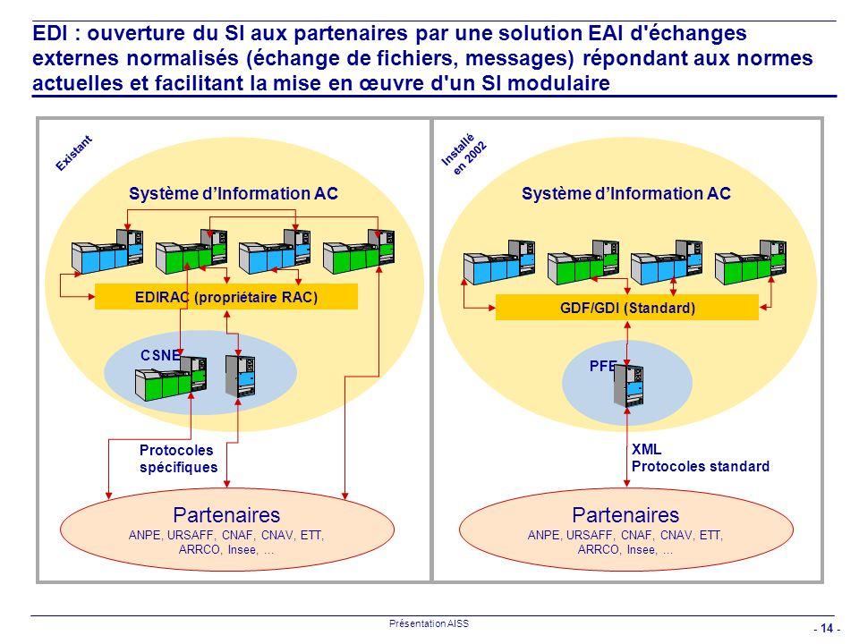 - 14 - Présentation AISS EDI : ouverture du SI aux partenaires par une solution EAI d'échanges externes normalisés (échange de fichiers, messages) rép
