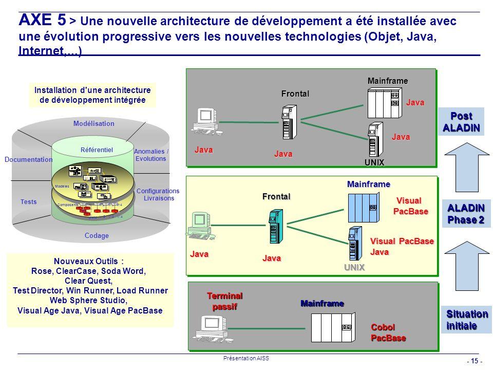 - 15 - Présentation AISS Frontal Mainframe Java Java Java Java UNIX ObjetObjetUNIX VisualPacBase Visual PacBase Java Java Java UNIX Mainframe Frontal