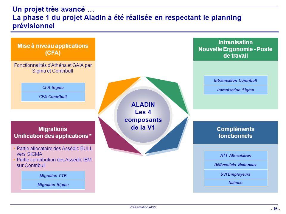 - 16 - Présentation AISS Un projet très avancé … La phase 1 du projet Aladin a été réalisée en respectant le planning prévisionnel Fonctionnalités d'A