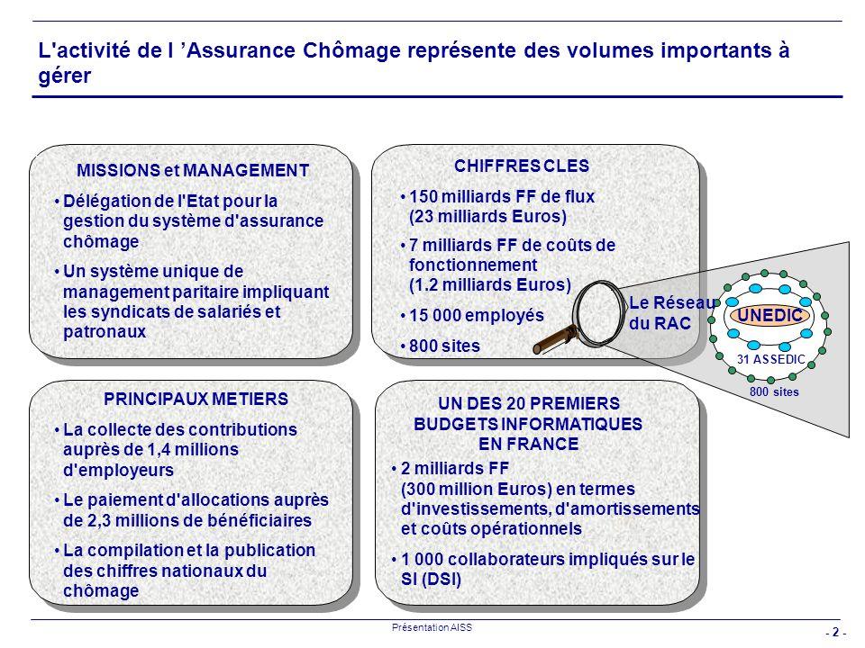 - 3 - Présentation AISS Les 4 objectifs permanents de l Assurance Chômage : Améliorer la qualité de service perçue Accroître la capacité dadaptation Améliorer lefficacité des processus Améliorer notre productivité Fiabiliser les services aux clients Disposer d un SI réactif et évolutif Assurer l adéquation du SI aux besoins internes de l AC Optimiser pour le SI le ratio coûts sur valeur ajoutée Le programme ALADIN s inscrit dans le cadre de la modernisation de l Assurance Chômage Les objectifs d Aladin :