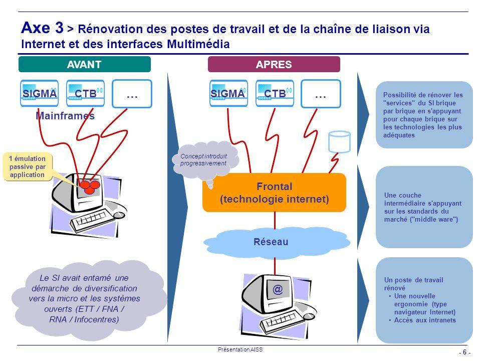 - 6 - Présentation AISS … SIGMA CTBSIGMACTB Frontal (technologie internet) Réseau AVANTAPRES Possibilité de rénover les