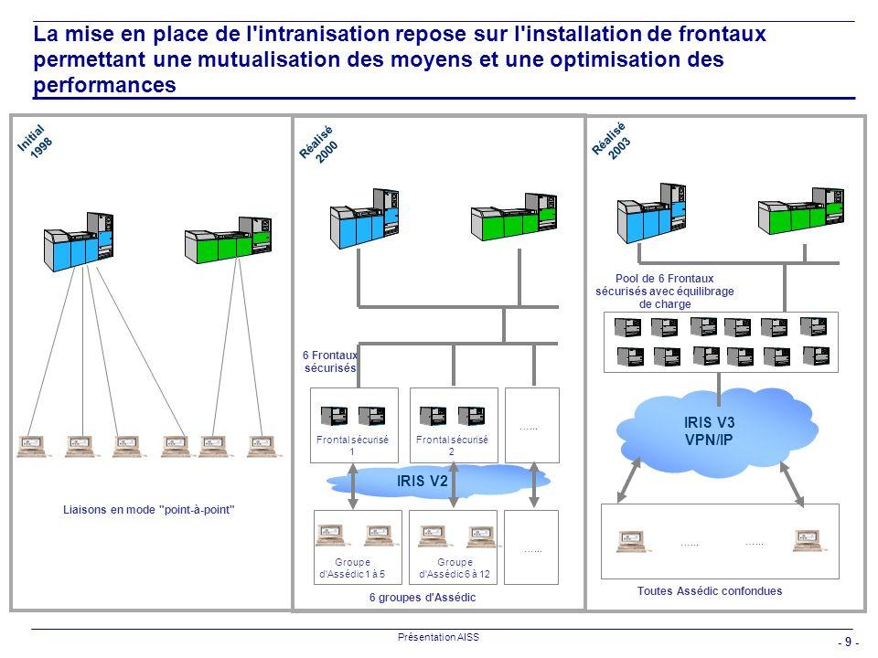 - 9 - Présentation AISS IRIS V2 La mise en place de l'intranisation repose sur l'installation de frontaux permettant une mutualisation des moyens et u