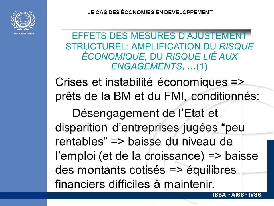 ISSA AISS IVSS LE CAS DES ÉCONOMIES EN DÉVELOPPEMENT EFFETS DES MESURES DAJUSTEMENT STRUCTUREL: AMPLIFICATION DU RISQUE ÉCONOMIQUE, DU RISQUE LIÉ AUX ENGAGEMENTS, …(1) Crises et instabilité économiques => prêts de la BM et du FMI, conditionnés: Désengagement de lEtat et disparition dentreprises jugées peu rentables => baisse du niveau de lemploi (et de la croissance) => baisse des montants cotisés => équilibres financiers difficiles à maintenir.