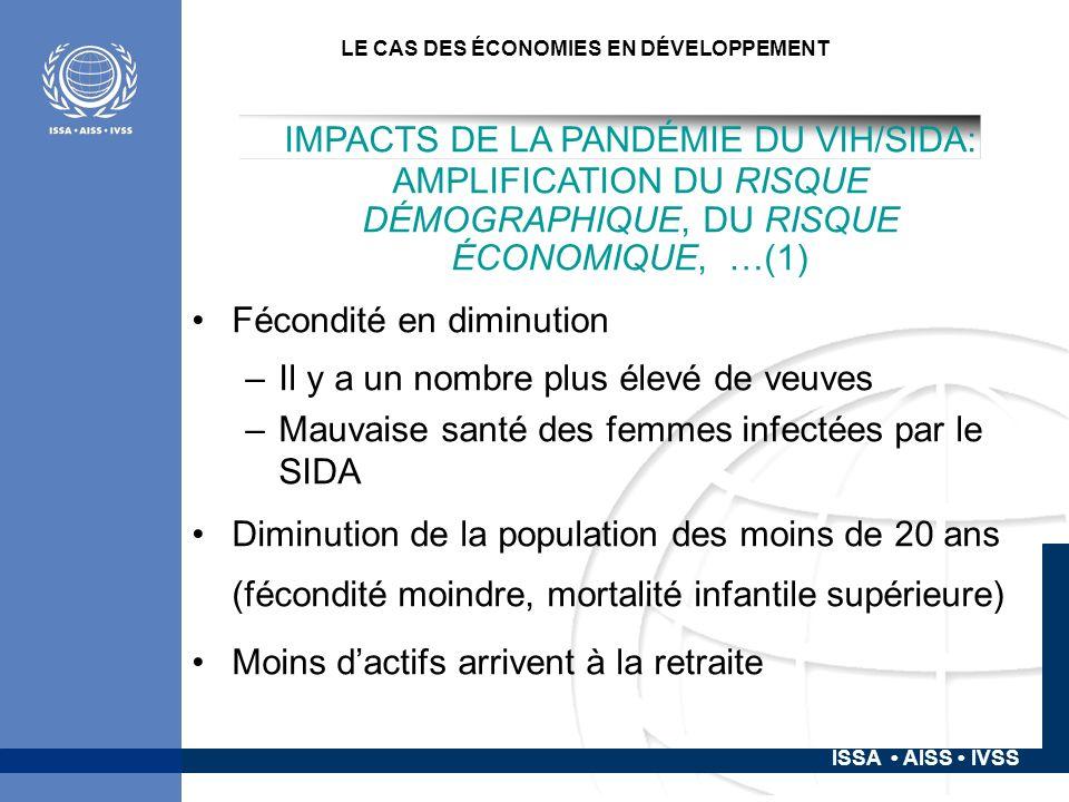 ISSA AISS IVSS LE CAS DES ÉCONOMIES EN DÉVELOPPEMENT IMPACTS DE LA PANDÉMIE DU VIH/SIDA: AMPLIFICATION DU RISQUE DÉMOGRAPHIQUE, DU RISQUE ÉCONOMIQUE, …(1) Fécondité en diminution –Il y a un nombre plus élevé de veuves –Mauvaise santé des femmes infectées par le SIDA Diminution de la population des moins de 20 ans (fécondité moindre, mortalité infantile supérieure) Moins dactifs arrivent à la retraite