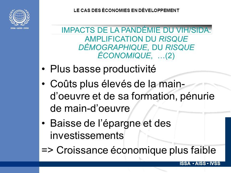 ISSA AISS IVSS LE CAS DES ÉCONOMIES EN DÉVELOPPEMENT IMPACTS DE LA PANDÉMIE DU VIH/SIDA: AMPLIFICATION DU RISQUE DÉMOGRAPHIQUE, DU RISQUE ÉCONOMIQUE, …(2) Plus basse productivité Coûts plus élevés de la main- doeuvre et de sa formation, pénurie de main-doeuvre Baisse de lépargne et des investissements => Croissance économique plus faible