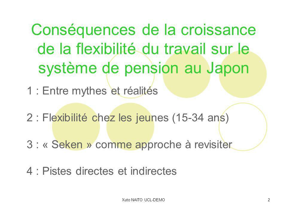 Xuto NAITO UCL-DEMO2 Conséquences de la croissance de la flexibilité du travail sur le système de pension au Japon 1 : Entre mythes et réalités 2 : Flexibilité chez les jeunes (15-34 ans) 3 : « Seken » comme approche à revisiter 4 : Pistes directes et indirectes