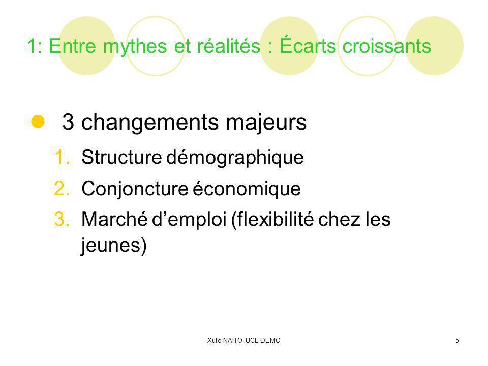 Xuto NAITO UCL-DEMO5 1: Entre mythes et réalités : Écarts croissants 3 changements majeurs 1.Structure démographique 2.Conjoncture économique 3.Marché demploi (flexibilité chez les jeunes)