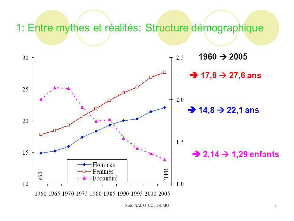 Xuto NAITO UCL-DEMO6 14,8 22,1 ans 17,8 27,6 ans 2,14 1,29 enfants 1960 2005 1: Entre mythes et réalités: Structure démographique