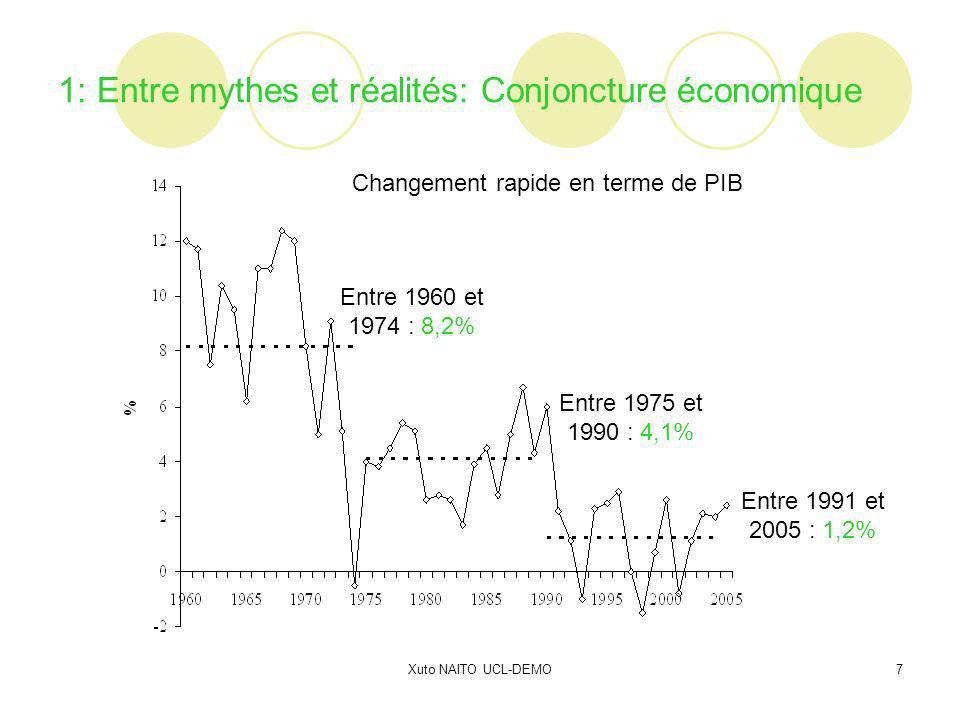 Xuto NAITO UCL-DEMO7 1: Entre mythes et réalités: Conjoncture économique Entre 1960 et 1974 : 8,2% Entre 1975 et 1990 : 4,1% Entre 1991 et 2005 : 1,2%