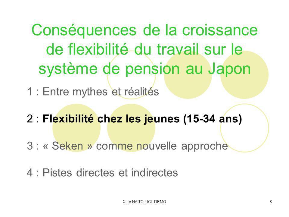 Xuto NAITO UCL-DEMO9 20-24 ans : 2,9 11,5% 25-29 ans : 2,6 7,1% 15-19 ans : 1,2 3,8% 30-34 ans : 1,1 3,8% Flexibilité et jeunes au Japon : Évolution des « freeters » par groupe dâge Freeter : « Free arbeiters »