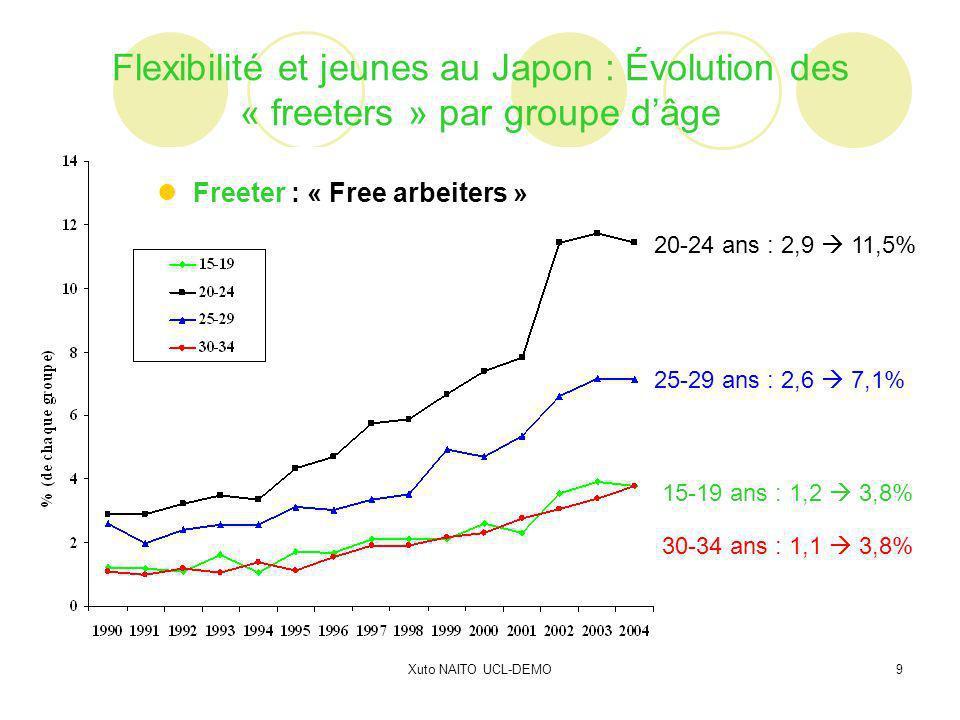 Xuto NAITO UCL-DEMO10 Conséquences de la croissance de flexibilité du travail sur le système de pension au Japon 1 : Entre mythes et réalités 2 : Flexibilité chez les jeunes (15-34 ans) 3 : « Seken » comme approche à revisiter 4 : Pistes directes et indirectes