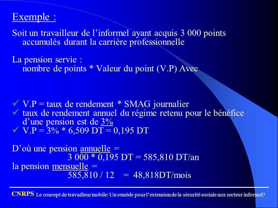 Exemple : Soit un travailleur de linformel ayant acquis 3 000 points accumulés durant la carrière professionnelle La pension servie : nombre de points