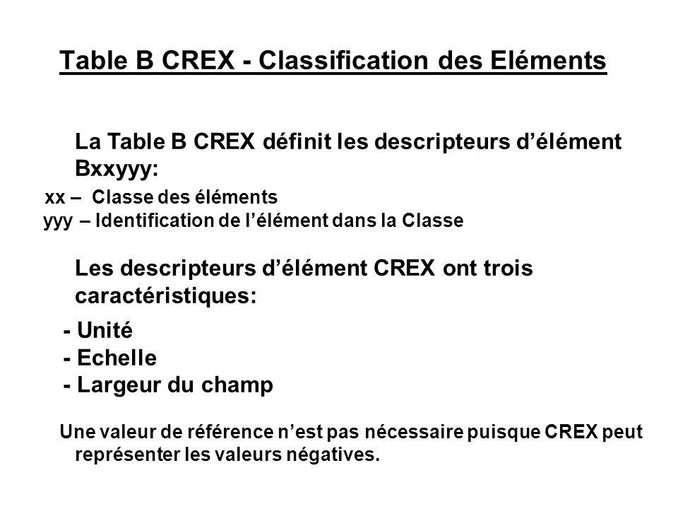 Table B CREX - Classification des Eléments La Table B CREX définit les descripteurs délément Bxxyyy: xx – Classe des éléments yyy – Identification de
