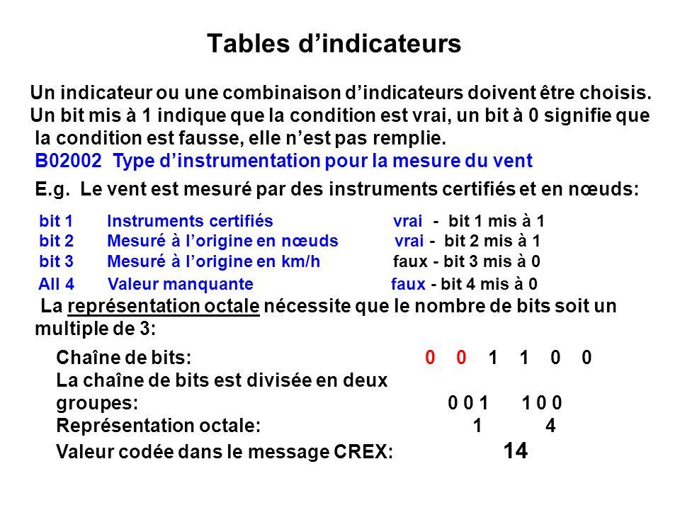 Tables dindicateurs Un indicateur ou une combinaison dindicateurs doivent être choisis. Un bit mis à 1 indique que la condition est vrai, un bit à 0 s