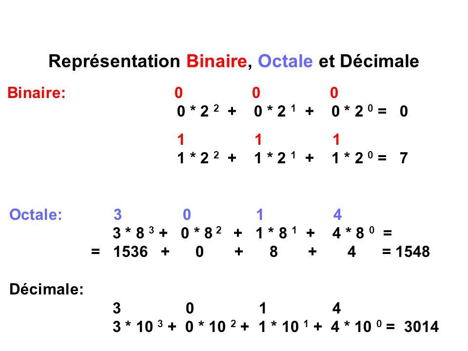 Représentation Binaire, Octale et Décimale Binaire: 0 0 0 0 * 2 2 + 0 * 2 1 + 0 * 2 0 = 0 1 1 1 1 * 2 2 + 1 * 2 1 + 1 * 2 0 = 7 Octale: 3 0 1 4 3 * 8