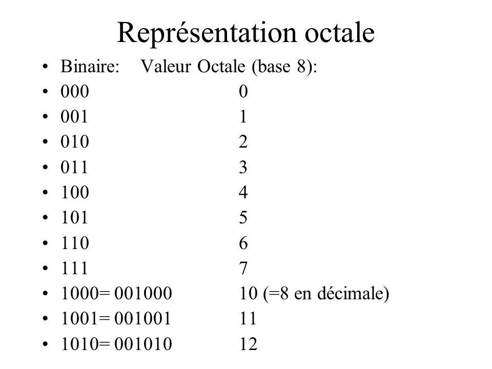 Représentation octale Binaire:Valeur Octale (base 8): 0000 0011 0102 0113 1004 1015 1106 1117 1000= 00100010 (=8 en décimale) 1001= 00100111 1010= 001