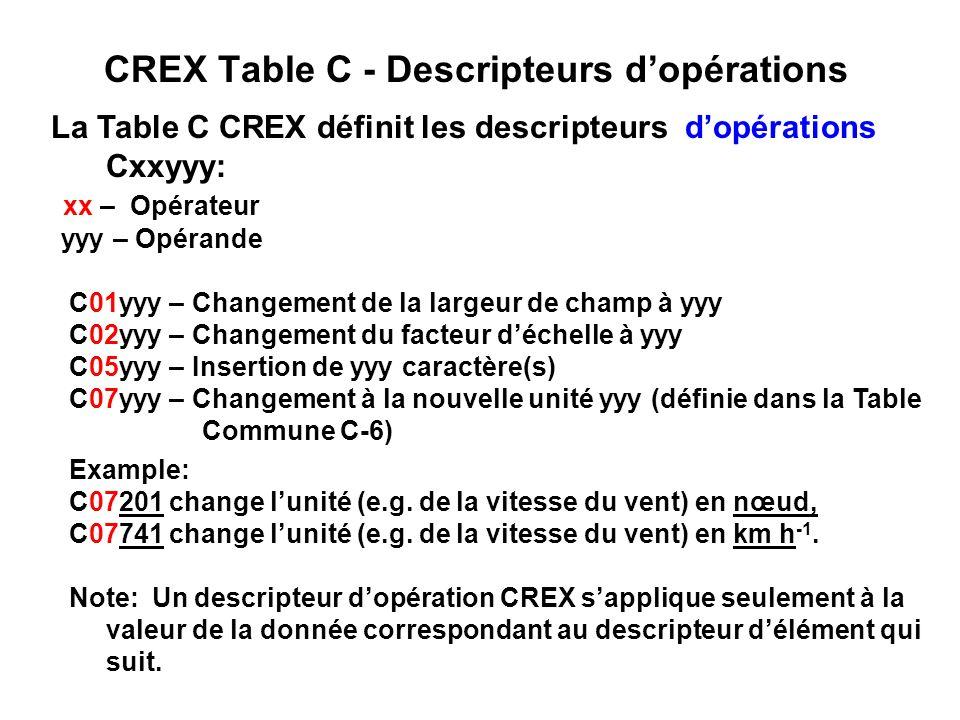CREX Table C - Descripteurs dopérations La Table C CREX définit les descripteurs dopérations Cxxyyy: xx – Opérateur yyy – Opérande C01yyy – Changement