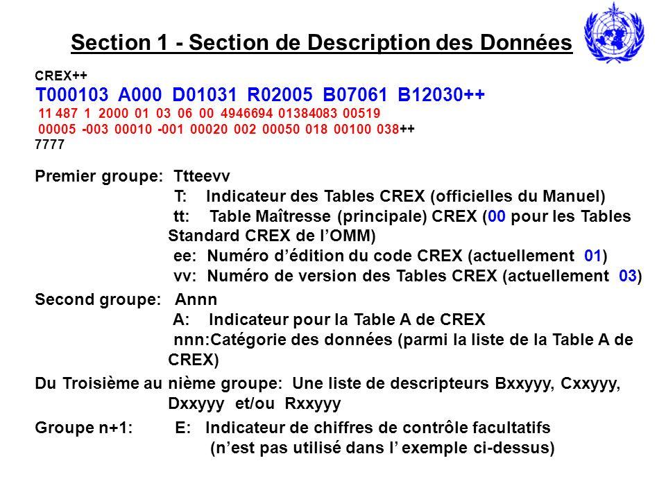 Section 1 pour CREX edition 2 Ttteevvbbww T: T: Indicateur des Tables CREX tt: Table Maîtresse (principale) CREX (00 pour les Tables Standard OMM) ee: Numéro dédition du code CREX (actuellement 02) vv: Numéro de version des Tables CREX (actuellement 04) bb: Numéro de version des Tables BUFR (actuellement 12) ww: Numéro de version de table locale Annnmmm A: Indicateur pour la Table A de CREX nnn: Catégorie des données (parmi la Table A de CREX) mmm: Sous-catégorie de données (commune C-13) Poooooppp P: Indicateur du centre dorigine/production ooooo: Centre dorigine/production ppp: Centre secondaire dorigine Uuu U: Indicateur du numéro de séquence du message uu: Numéro de séquence de mise à jour ( 00 pour message initial) Ssss S: Indicateur du nombre de sous-séries de données sss: Nombre of de sou-séries de données Yyyyymmdd Y: Indicateur de la date yyymmdd: années, mois, jour (plus significatifs) Hhhnn H: Indicateur du temps hhnn: heure, minute Une liste de descripteurs Bxxyyy, Cxxyyy, Dxxyyy et/ou Rxxyyy E: Indicateur de chiffres de contrôle facultatifs