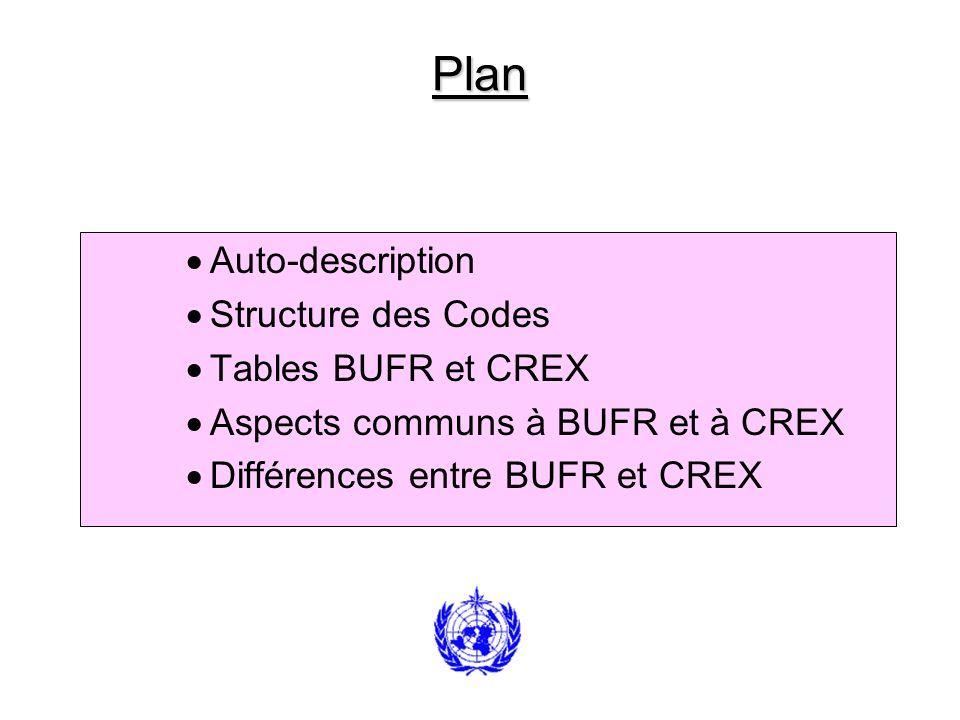 Codes Déterminés par des Tables GRIB 1- Données traitées sous forme de valeurs aux points de grille exprimées en binaire.
