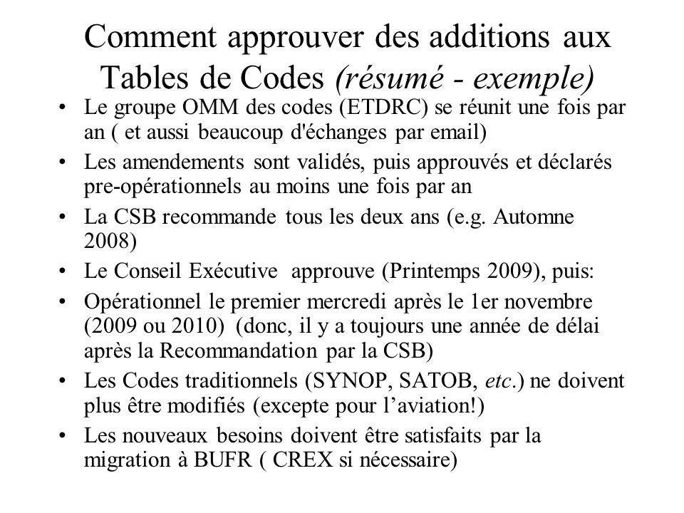 Comment approuver des additions aux Tables de Codes (résumé - exemple) Le groupe OMM des codes (ETDRC) se réunit une fois par an ( et aussi beaucoup d échanges par email) Les amendements sont validés, puis approuvés et déclarés pre-opérationnels au moins une fois par an La CSB recommande tous les deux ans (e.g.