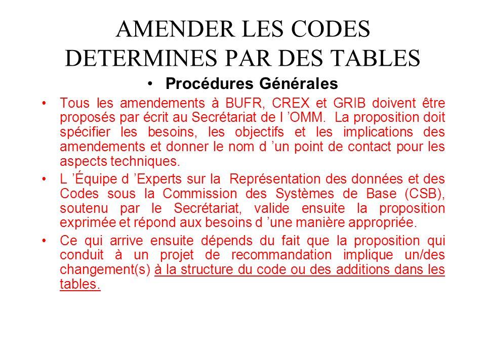 AMENDER LES CODES DETERMINES PAR DES TABLES Procédures Générales Tous les amendements à BUFR, CREX et GRIB doivent être proposés par écrit au Secrétariat de l OMM.