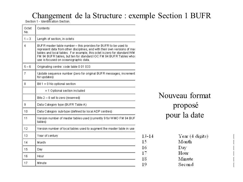 Changement de la Structure : exemple Section 1 BUFR Nouveau format proposé pour la date