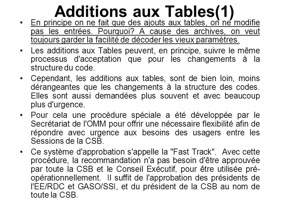 Additions aux Tables(1) En principe on ne fait que des ajouts aux tables, on ne modifie pas les entrées.