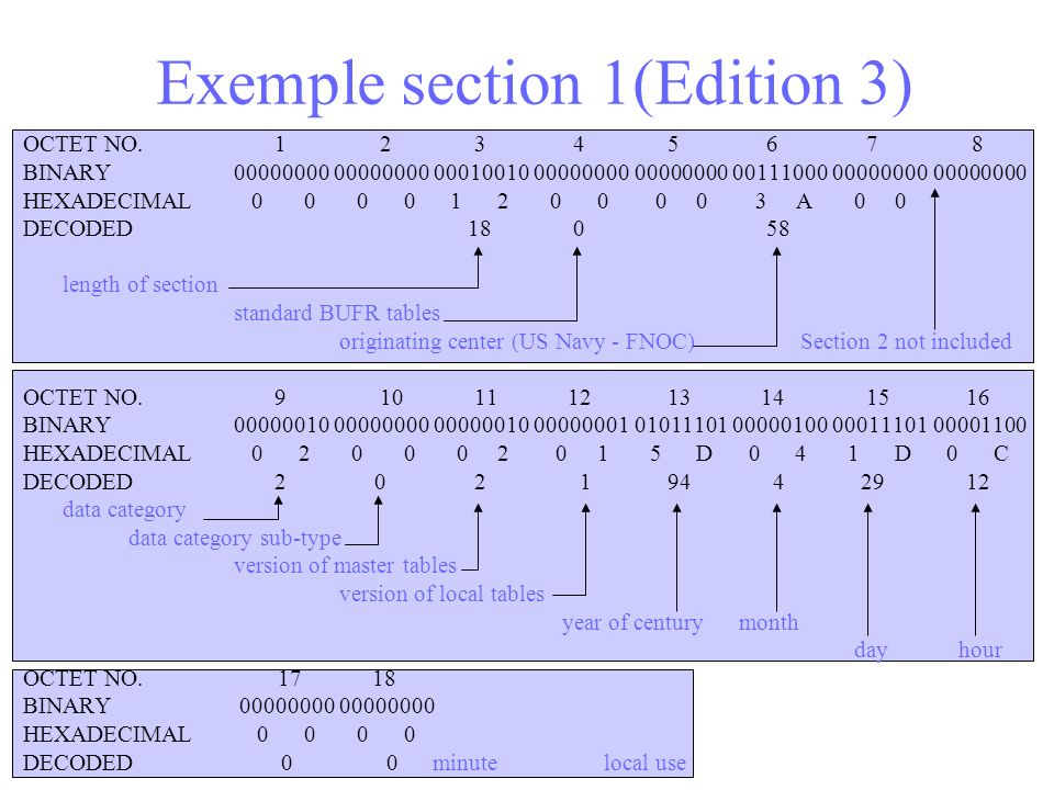 Exemple section 1(Edition 3) OCTET NO. 1 2 3 4 5 6 7 8 BINARY 00000000 00000000 00010010 00000000 00000000 00111000 00000000 00000000 HEXADECIMAL 0 0