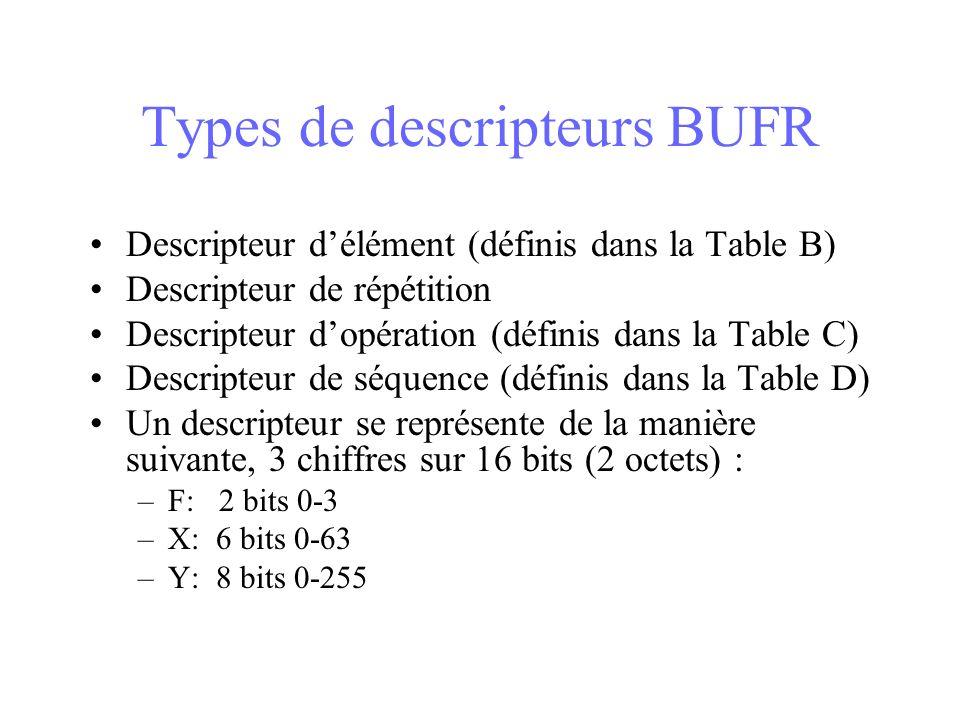 Types de descripteurs BUFR Descripteur délément (définis dans la Table B) Descripteur de répétition Descripteur dopération (définis dans la Table C) Descripteur de séquence (définis dans la Table D) Un descripteur se représente de la manière suivante, 3 chiffres sur 16 bits (2 octets) : –F: 2 bits 0-3 –X: 6 bits 0-63 –Y: 8 bits 0-255
