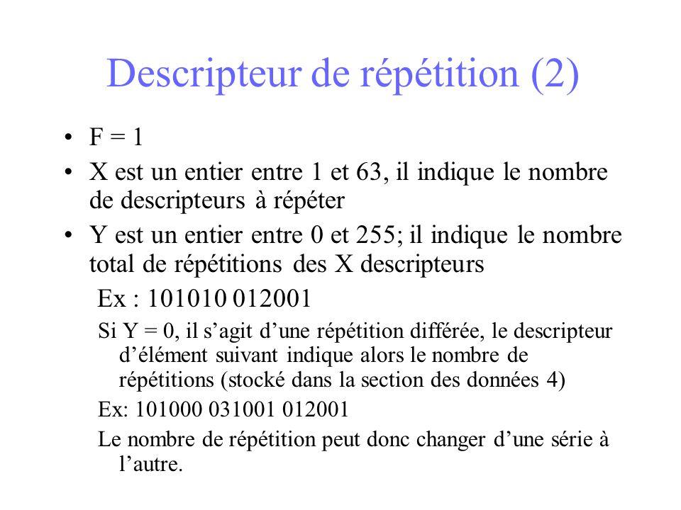Descripteur de répétition (2) F = 1 X est un entier entre 1 et 63, il indique le nombre de descripteurs à répéter Y est un entier entre 0 et 255; il indique le nombre total de répétitions des X descripteurs Ex : 101010 012001 Si Y = 0, il sagit dune répétition différée, le descripteur délément suivant indique alors le nombre de répétitions (stocké dans la section des données 4) Ex: 101000 031001 012001 Le nombre de répétition peut donc changer dune série à lautre.