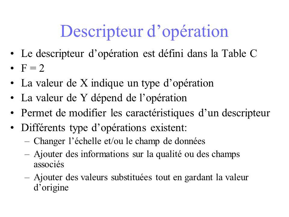 Descripteur dopération Le descripteur dopération est défini dans la Table C F = 2 La valeur de X indique un type dopération La valeur de Y dépend de lopération Permet de modifier les caractéristiques dun descripteur Différents type dopérations existent: –Changer léchelle et/ou le champ de données –Ajouter des informations sur la qualité ou des champs associés –Ajouter des valeurs substituées tout en gardant la valeur dorigine