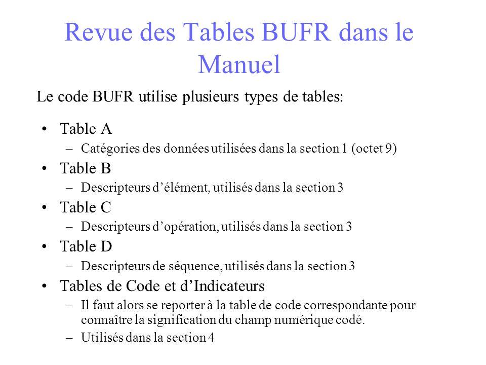 Revue des Tables BUFR dans le Manuel Table A –Catégories des données utilisées dans la section 1 (octet 9) Table B –Descripteurs délément, utilisés dans la section 3 Table C –Descripteurs dopération, utilisés dans la section 3 Table D –Descripteurs de séquence, utilisés dans la section 3 Tables de Code et dIndicateurs –Il faut alors se reporter à la table de code correspondante pour connaître la signification du champ numérique codé.