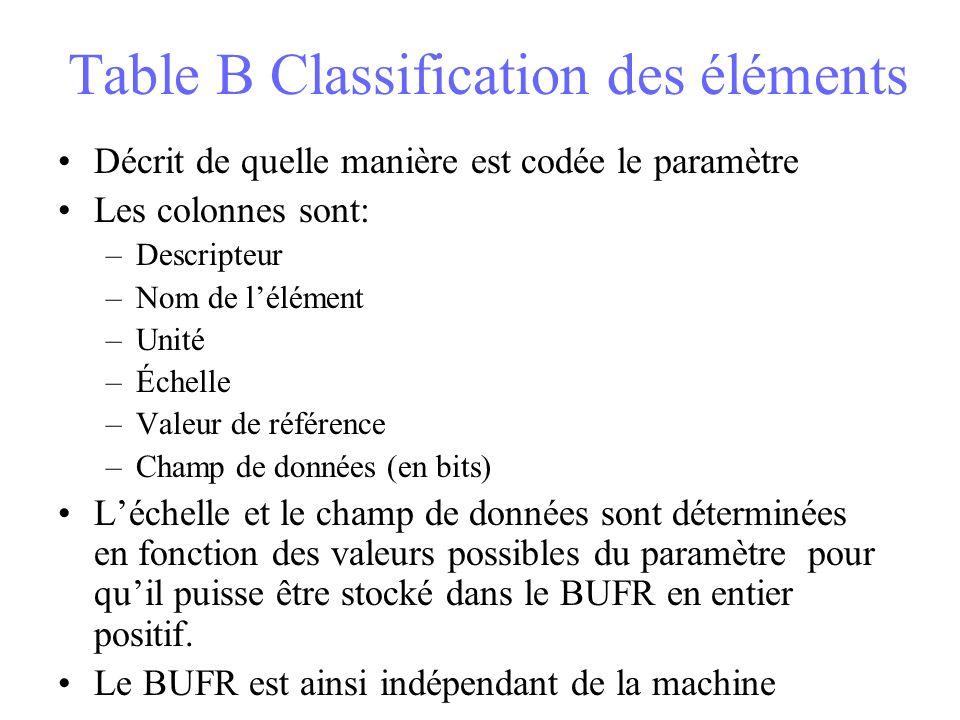 Table B Classification des éléments Décrit de quelle manière est codée le paramètre Les colonnes sont: –Descripteur –Nom de lélément –Unité –Échelle –Valeur de référence –Champ de données (en bits) Léchelle et le champ de données sont déterminées en fonction des valeurs possibles du paramètre pour quil puisse être stocké dans le BUFR en entier positif.