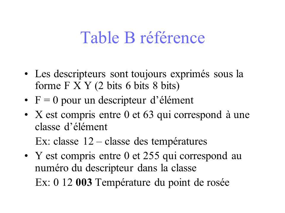 Table B référence Les descripteurs sont toujours exprimés sous la forme F X Y (2 bits 6 bits 8 bits) F = 0 pour un descripteur délément X est compris entre 0 et 63 qui correspond à une classe délément Ex: classe 12 – classe des températures Y est compris entre 0 et 255 qui correspond au numéro du descripteur dans la classe Ex: 0 12 003 Température du point de rosée