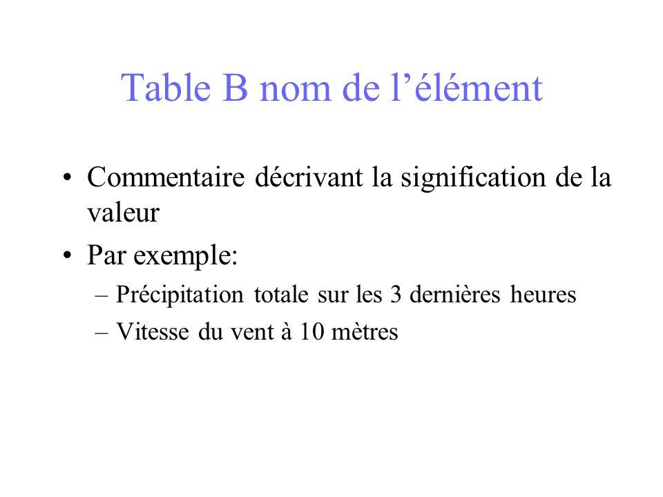 Table B nom de lélément Commentaire décrivant la signification de la valeur Par exemple: –Précipitation totale sur les 3 dernières heures –Vitesse du