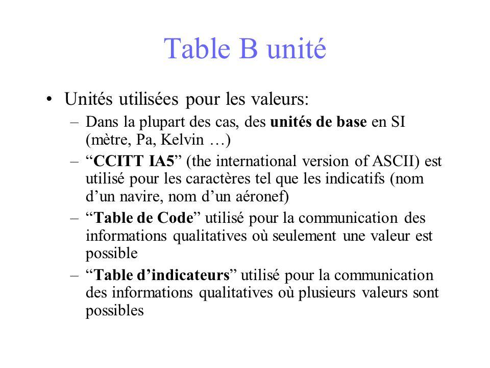 Table B unité Unités utilisées pour les valeurs: –Dans la plupart des cas, des unités de base en SI (mètre, Pa, Kelvin …) –CCITT IA5 (the internationa