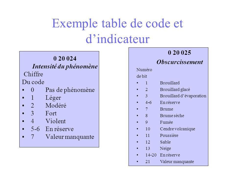 Exemple table de code et dindicateur 0 20 024 Intensité du phénomène Chiffre Du code 0 Pas de phénomène 1 Léger 2 Modéré 3 Fort 4 Violent 5-6 En réser