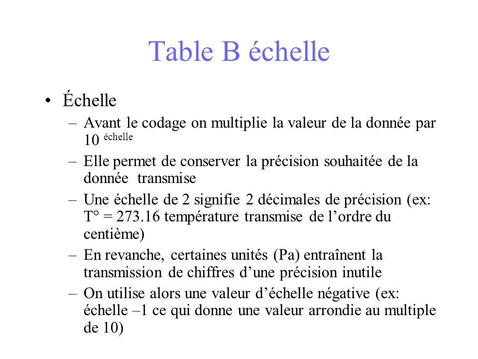 Table B échelle Échelle –Avant le codage on multiplie la valeur de la donnée par 10 échelle –Elle permet de conserver la précision souhaitée de la donnée transmise –Une échelle de 2 signifie 2 décimales de précision (ex: T° = 273.16 température transmise de lordre du centième) –En revanche, certaines unités (Pa) entraînent la transmission de chiffres dune précision inutile –On utilise alors une valeur déchelle négative (ex: échelle –1 ce qui donne une valeur arrondie au multiple de 10)