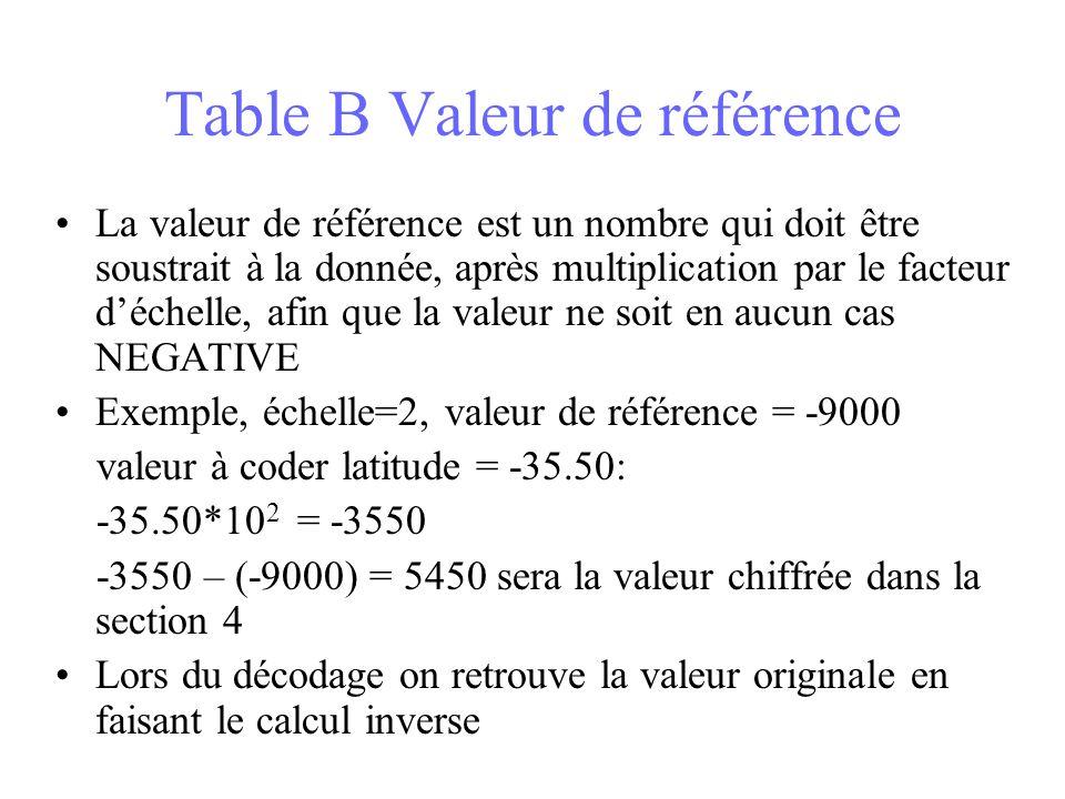 Table B Valeur de référence La valeur de référence est un nombre qui doit être soustrait à la donnée, après multiplication par le facteur déchelle, afin que la valeur ne soit en aucun cas NEGATIVE Exemple, échelle=2, valeur de référence = -9000 valeur à coder latitude = -35.50: -35.50*10 2 = -3550 -3550 – (-9000) = 5450 sera la valeur chiffrée dans la section 4 Lors du décodage on retrouve la valeur originale en faisant le calcul inverse