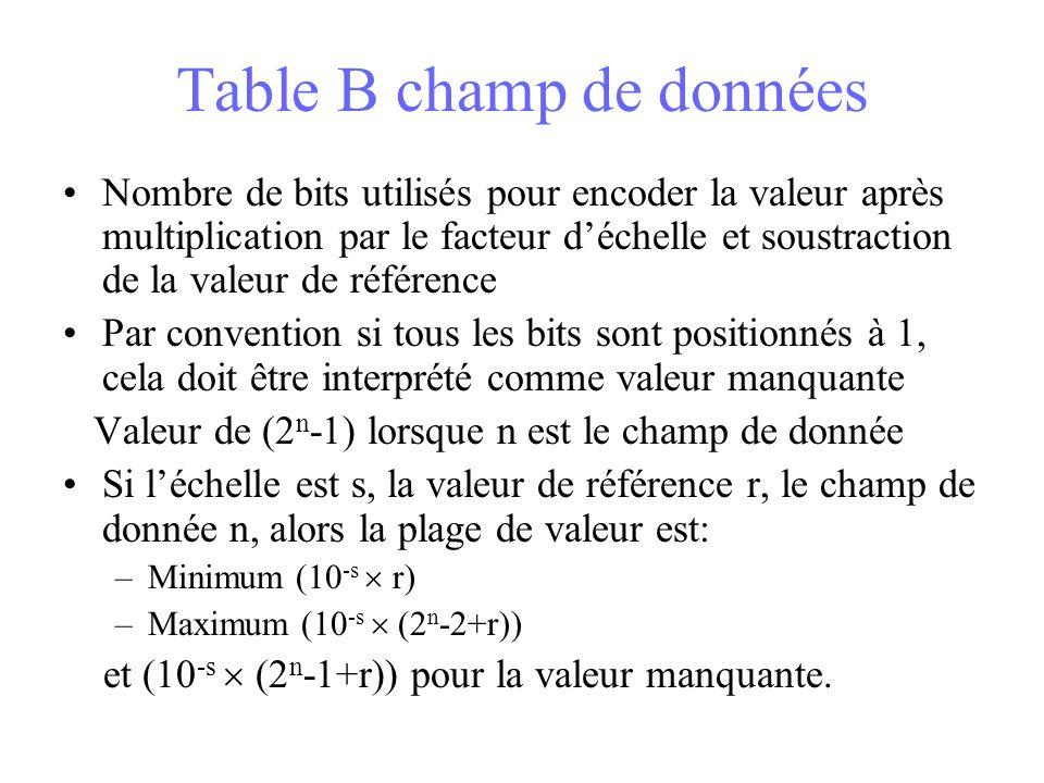 Table B champ de données Nombre de bits utilisés pour encoder la valeur après multiplication par le facteur déchelle et soustraction de la valeur de référence Par convention si tous les bits sont positionnés à 1, cela doit être interprété comme valeur manquante Valeur de (2 n -1) lorsque n est le champ de donnée Si léchelle est s, la valeur de référence r, le champ de donnée n, alors la plage de valeur est: –Minimum (10 -s r) –Maximum (10 -s (2 n -2+r)) et (10 -s (2 n -1+r)) pour la valeur manquante.