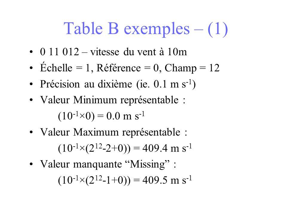 Table B exemples – (1) 0 11 012 – vitesse du vent à 10m Échelle = 1, Référence = 0, Champ = 12 Précision au dixième (ie. 0.1 m s -1 ) Valeur Minimum r