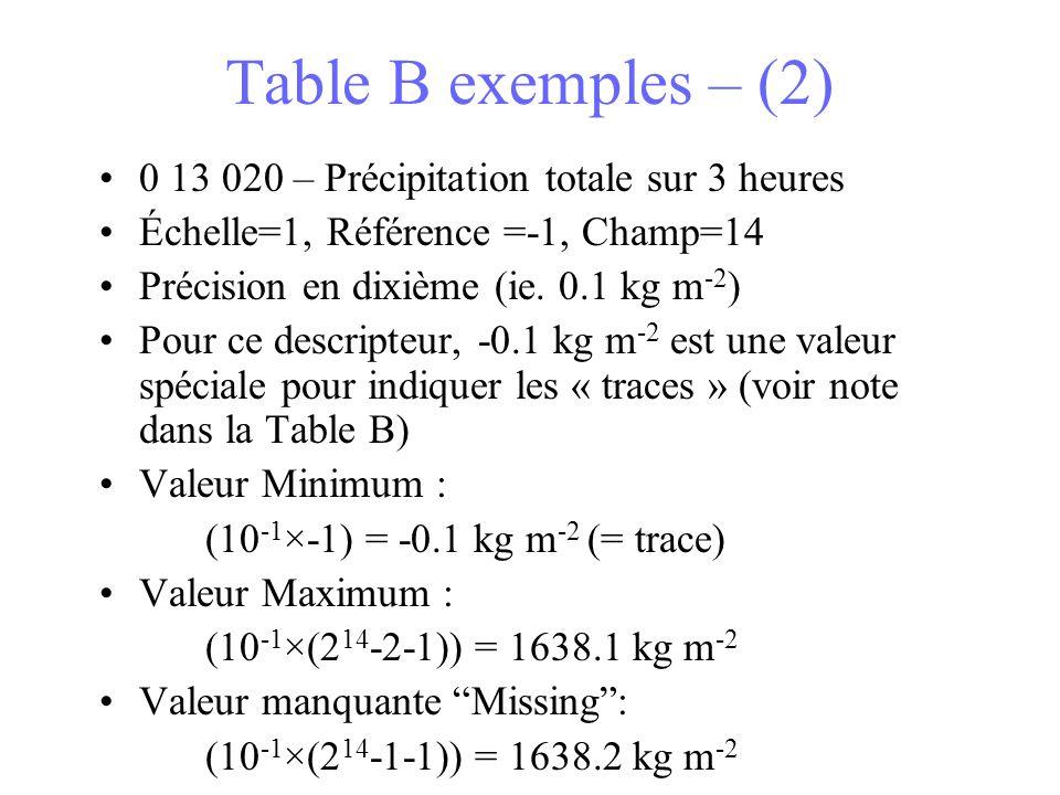 Table B exemples – (2) 0 13 020 – Précipitation totale sur 3 heures Échelle=1, Référence =-1, Champ=14 Précision en dixième (ie. 0.1 kg m -2 ) Pour ce