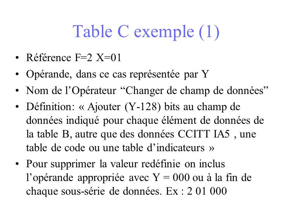 Table C exemple (1) Référence F=2 X=01 Opérande, dans ce cas représentée par Y Nom de lOpérateur Changer de champ de données Définition: « Ajouter (Y-128) bits au champ de données indiqué pour chaque élément de données de la table B, autre que des données CCITT IA5, une table de code ou une table dindicateurs » Pour supprimer la valeur redéfinie on inclus lopérande appropriée avec Y = 000 ou à la fin de chaque sous-série de données.