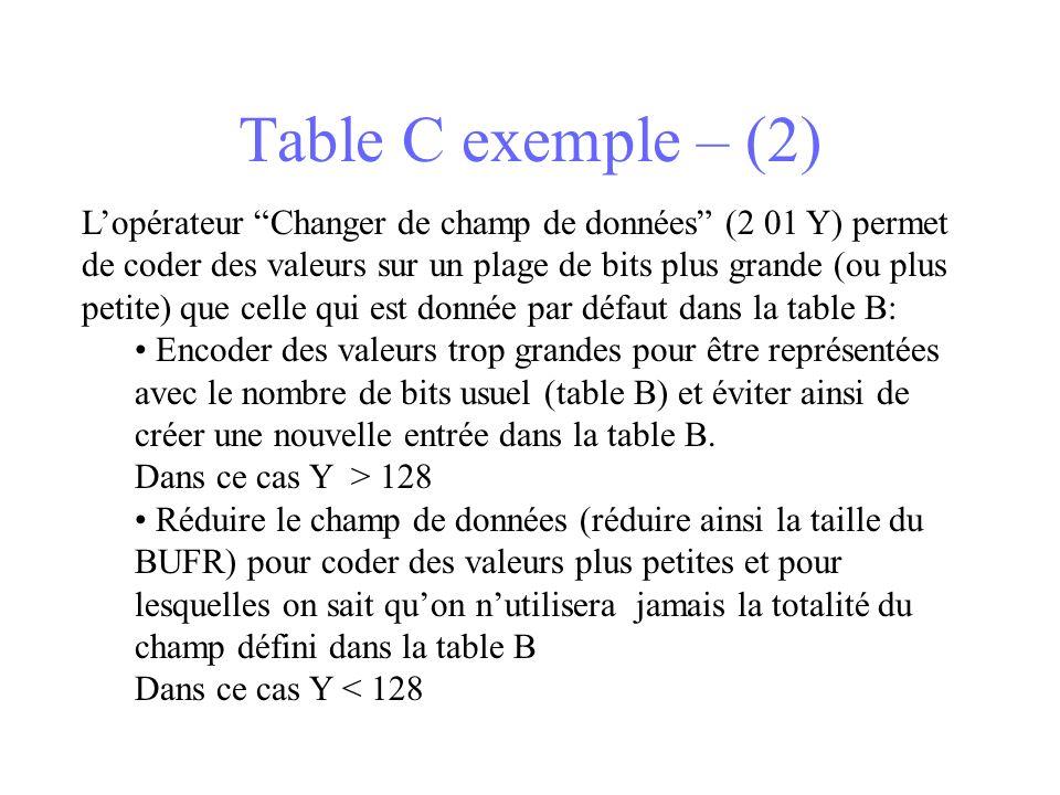 Table C exemple – (2) Lopérateur Changer de champ de données (2 01 Y) permet de coder des valeurs sur un plage de bits plus grande (ou plus petite) que celle qui est donnée par défaut dans la table B: Encoder des valeurs trop grandes pour être représentées avec le nombre de bits usuel (table B) et éviter ainsi de créer une nouvelle entrée dans la table B.