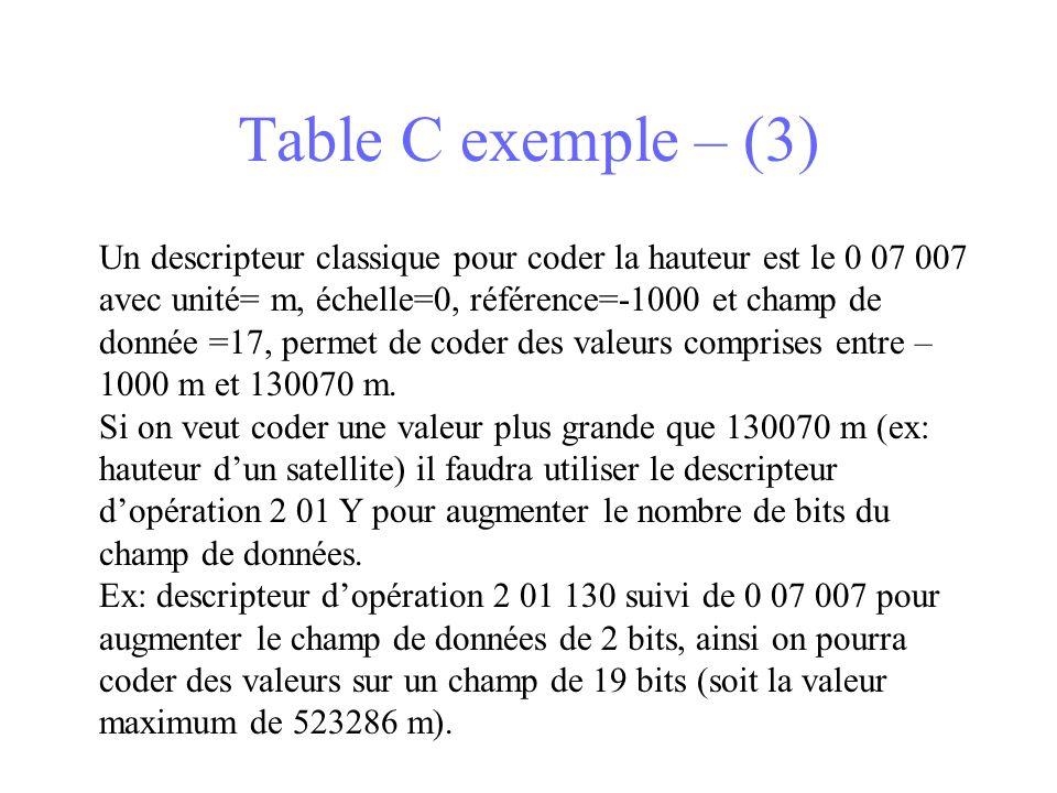 Table C exemple – (3) Un descripteur classique pour coder la hauteur est le 0 07 007 avec unité= m, échelle=0, référence=-1000 et champ de donnée =17, permet de coder des valeurs comprises entre – 1000 m et 130070 m.