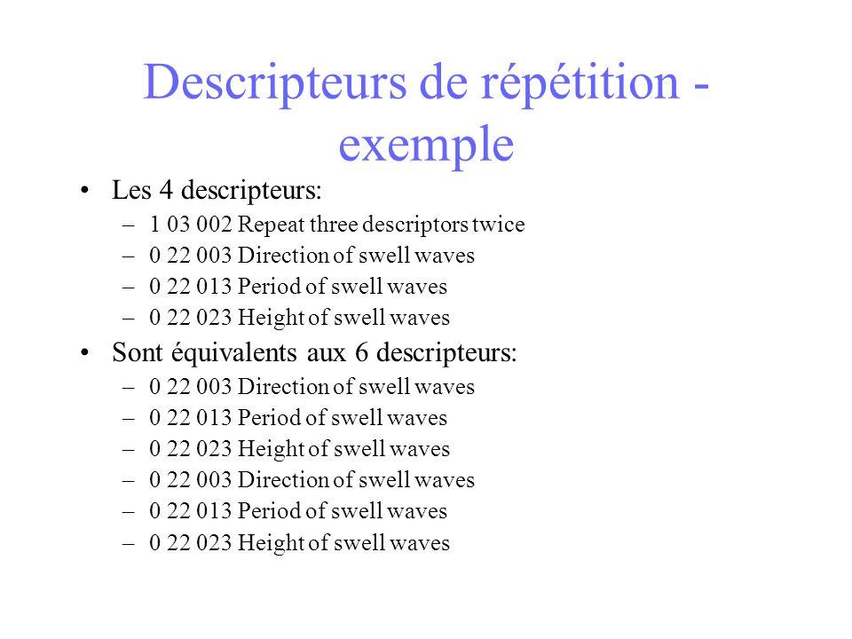 Descripteurs de répétition - exemple Les 4 descripteurs: –1 03 002 Repeat three descriptors twice –0 22 003 Direction of swell waves –0 22 013 Period of swell waves –0 22 023 Height of swell waves Sont équivalents aux 6 descripteurs: –0 22 003 Direction of swell waves –0 22 013 Period of swell waves –0 22 023 Height of swell waves –0 22 003 Direction of swell waves –0 22 013 Period of swell waves –0 22 023 Height of swell waves