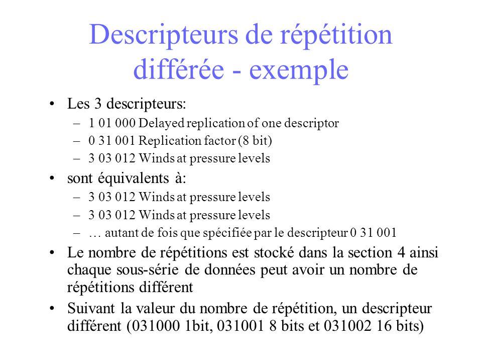 Descripteurs de répétition différée - exemple Les 3 descripteurs: –1 01 000 Delayed replication of one descriptor –0 31 001 Replication factor (8 bit) –3 03 012 Winds at pressure levels sont équivalents à: –3 03 012 Winds at pressure levels –… autant de fois que spécifiée par le descripteur 0 31 001 Le nombre de répétitions est stocké dans la section 4 ainsi chaque sous-série de données peut avoir un nombre de répétitions différent Suivant la valeur du nombre de répétition, un descripteur différent (031000 1bit, 031001 8 bits et 031002 16 bits)