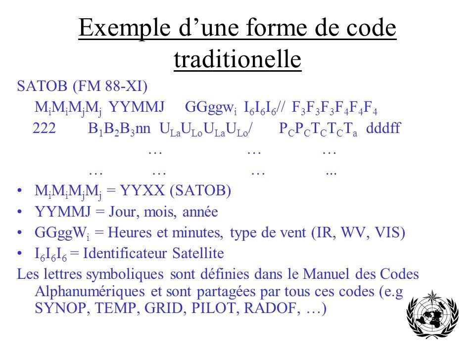 Exemple dune forme de code traditionelle SATOB (FM 88-XI) M i M i M j M j YYMMJ GGggw i I 6 I 6 I 6 // F 3 F 3 F 3 F 4 F 4 F 4 222 B 1 B 2 B 3 nn U La
