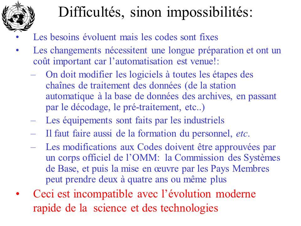 Difficultés, sinon impossibilités: Les besoins évoluent mais les codes sont fixes Les changements nécessitent une longue préparation et ont un coût im